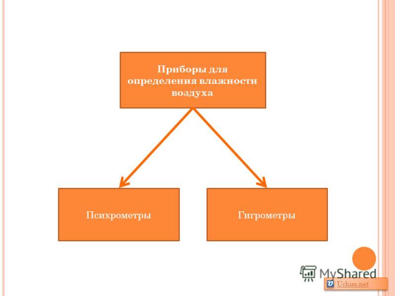 Приборы для определения влажности воздуха ПсихрометрыГигрометры Uchim.net