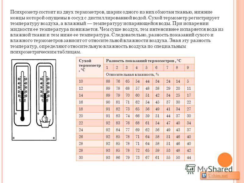 Психрометр состоит из двух термометров, шарик одного из них обмотан тканью, нижние концы которой опущены в сосуд с дистиллированной водой. Сухой термометр регистрирует температуру воздуха, а влажный температуру испаряющейся воды. При испарении жидкос