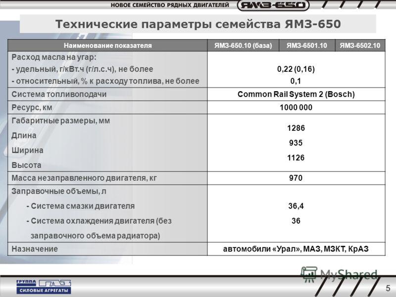5 Технические параметры семейства ЯМЗ-650 Наименование показателяЯМЗ-650.10 (база)ЯМЗ-6501.10ЯМЗ-6502.10 Расход масла на угар: - удельный, г/кВт.ч (г/л.с.ч), не более - относительный, % к расходу топлива, не более 0,22 (0,16) 0,1 Система топливоподач