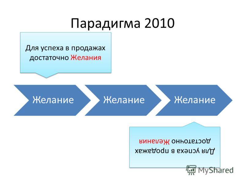 Парадигма 2010 ЗнаниеУверенностьЖелание Для успеха в продажах достаточно Желания Желание