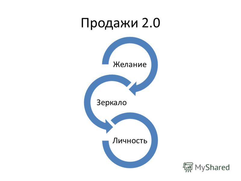 Продажи 2.0 Желание Зеркало Личность