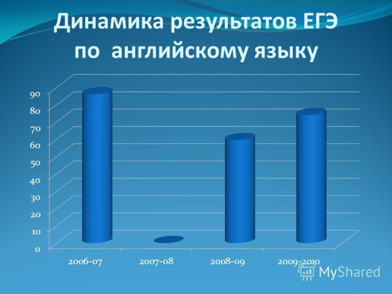 Динамика результатов ЕГЭ по английскому языку