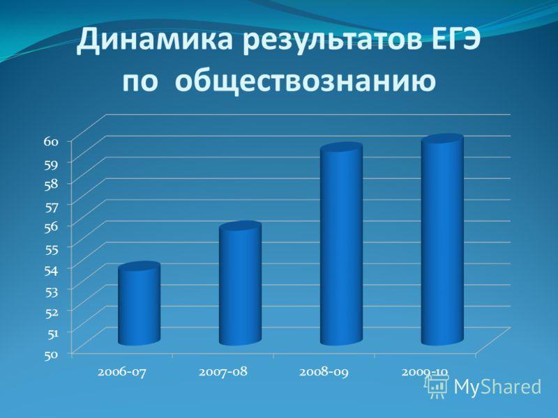 Динамика результатов ЕГЭ по обществознанию