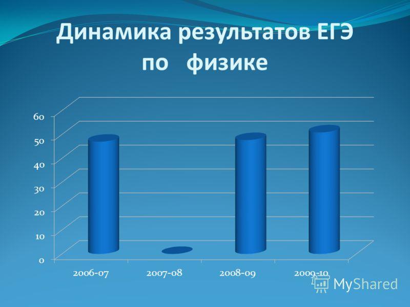 Динамика результатов ЕГЭ по физике