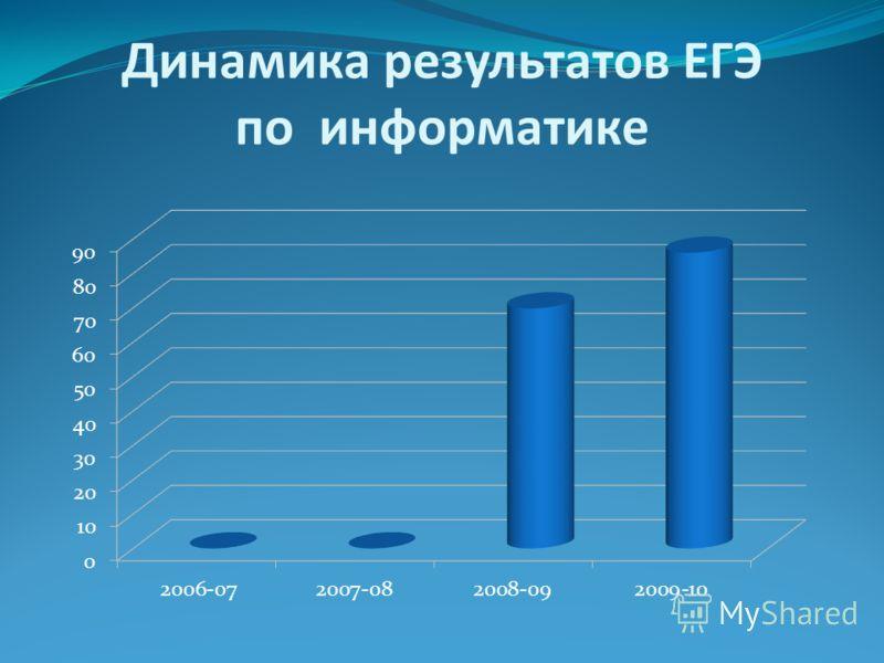 Динамика результатов ЕГЭ по информатике