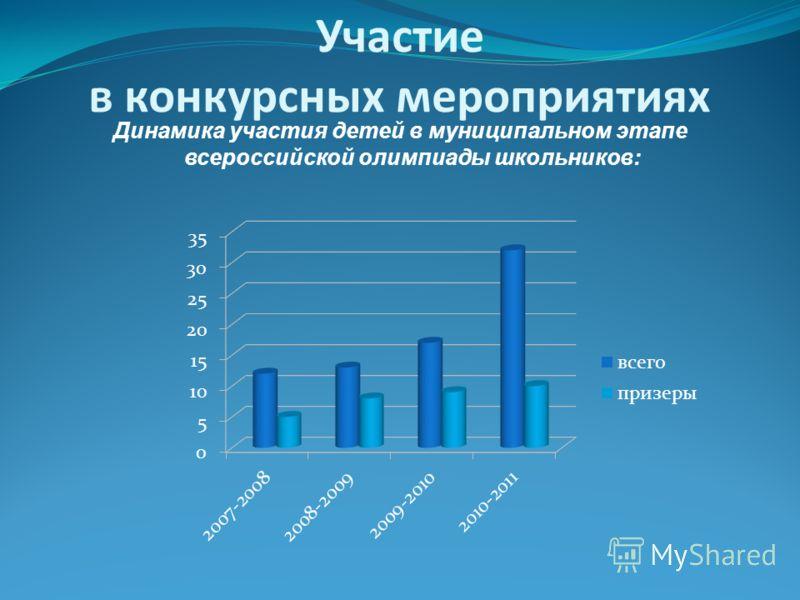 Участие в конкурсных мероприятиях Динамика участия детей в муниципальном этапе всероссийской олимпиады школьников:
