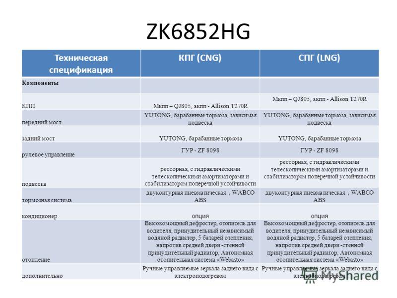 ZK6852HG Техническая спецификация КПГ (CNG)СПГ (LNG) Компоненты КППМкпп – QJ805, акпп - Allison T270R передний мост YUTONG, барабанные тормоза, зависимая подвеска задний мостYUTONG, барабанные тормоза рулевое управление ГУР - ZF 8098 подвеска рессорн