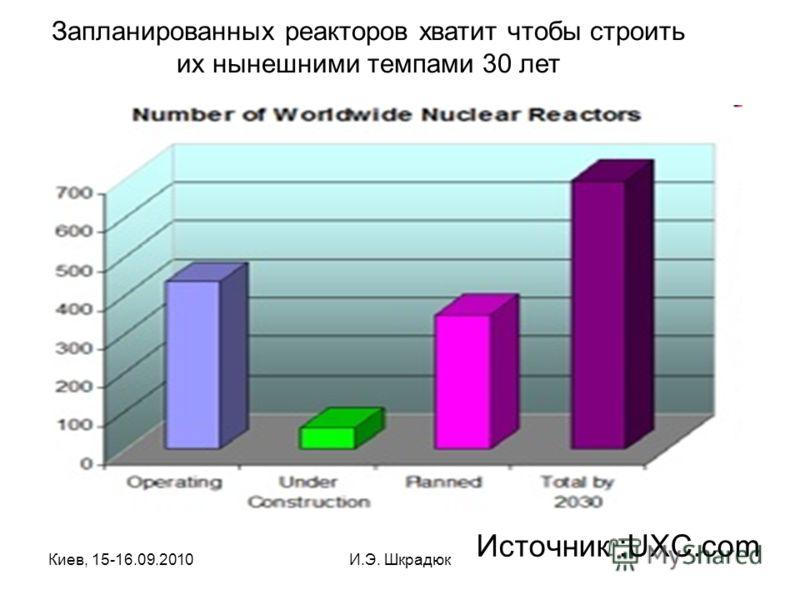 Киев, 15-16.09.2010И.Э. Шкрадюк Источник :UXC.com Запланированных реакторов хватит чтобы строить их нынешними темпами 30 лет