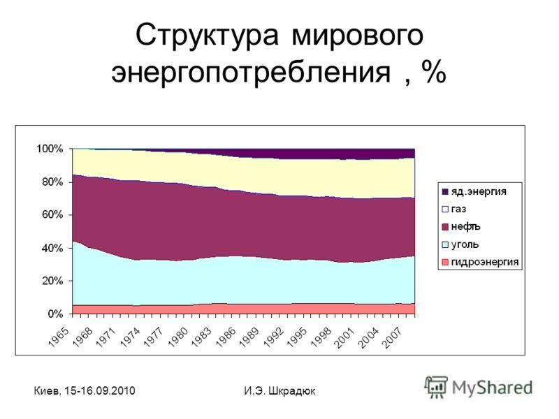 Киев, 15-16.09.2010И.Э. Шкрадюк Структура мирового энергопотребления, %