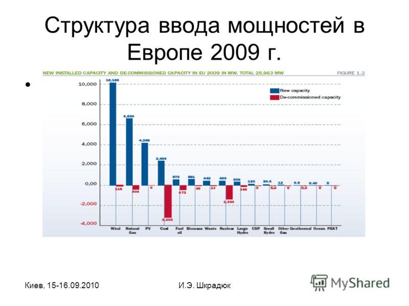 Киев, 15-16.09.2010И.Э. Шкрадюк Структура ввода мощностей в Европе 2009 г.