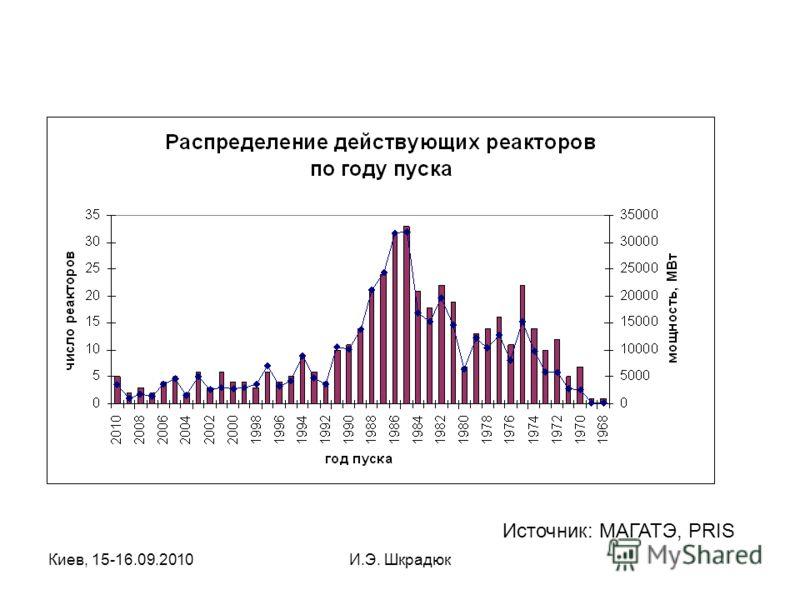 Киев, 15-16.09.2010И.Э. Шкрадюк Источник: МАГАТЭ, PRIS