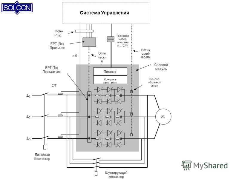 EPT (Tx) Передатчик Опти чески й кабел ь Линейный Контактор ML2L2 L1L1 Силовой модуль Трансфор матор зажигани я.. / 24V Оптич еский кабель Molex Plug C/T Система Управления X 6 Питание Контроль зажигания EPT (Rx) Приёмник L3L3 Шунтирующий контактор С