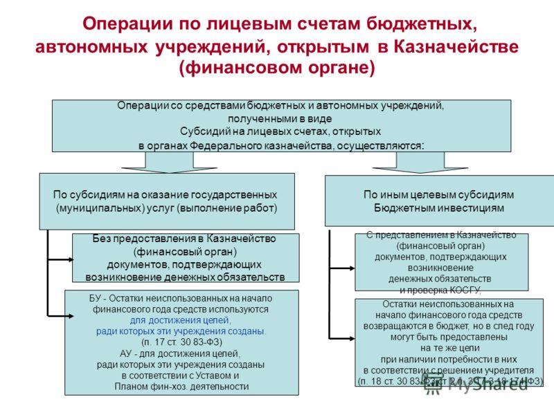 открытие счетов бюджетным организациям