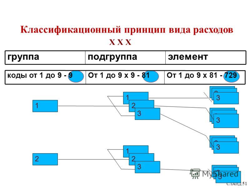 СЛАЙД 51 Классификационный принцип вида расходов группаподгруппаэлемент Х Х Х 1 2 1 2 3 2 3 2 3 2 3 2 3 коды от 1 до 9 - 9От 1 до 9 х 9 - 81От 1 до 9 х 81 - 729 1 2 3
