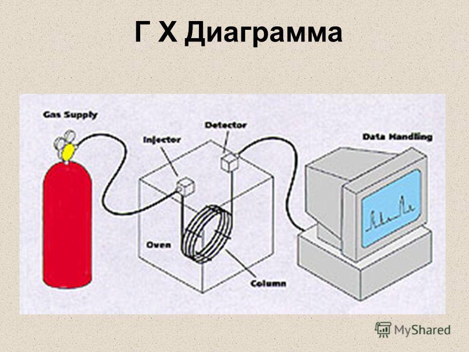 Г Х Диаграмма