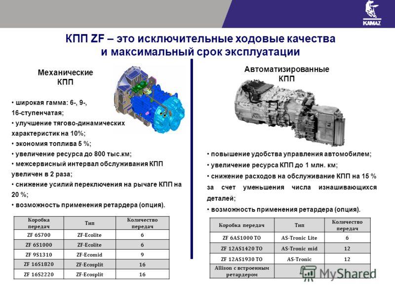 Коробка передач Тип Количество передач ZF 6S700ZF-Ecolite6 ZF 6S1000ZF-Ecolite6 ZF 9S1310ZF-Ecomid9 ZF 16S1820 ZF-Ecosplit16 ZF 16S2220ZF-Ecosplit16 Механические КПП широкая гамма: 6-, 9-, 16-ступенчатая; улучшение тягово-динамических характеристик н