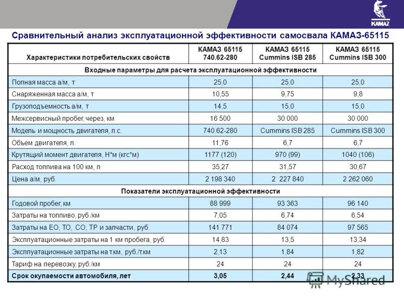 Характеристики потребительских свойств КАМАЗ 65115 740.62-280 КАМАЗ 65115 Cummins ISB 285 КАМАЗ 65115 Cummins ISB 300 Входные параметры для расчета эксплуатационной эффективности Полная масса а/м, т25,0 Снаряженная масса а/м, т10,559,759,8 Грузоподъе