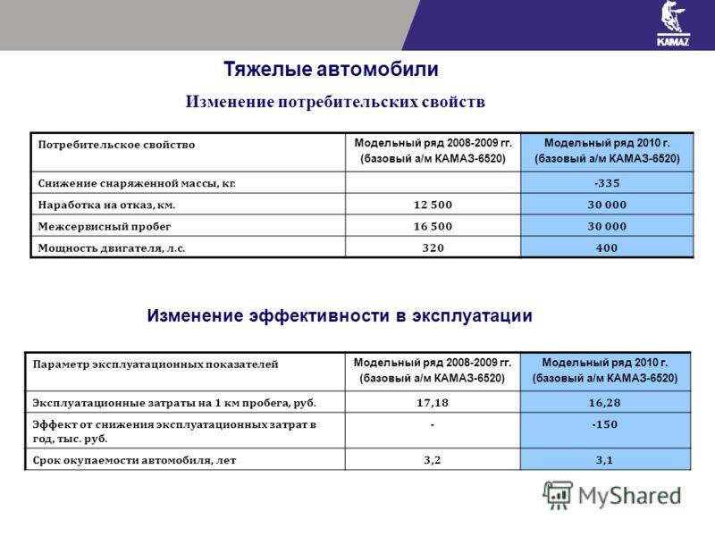 Тяжелые автомобили Изменение потребительских свойств Изменение эффективности в эксплуатации Потребительское свойство Модельный ряд 2008-2009 гг. (базовый а/м КАМАЗ-6520) Модельный ряд 2010 г. (базовый а/м КАМАЗ-6520) Снижение снаряженной массы, кг.-3