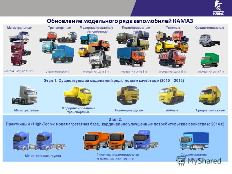 Обновление модельного ряда автомобилей КАМАЗ ТранспортныеМодернизированные транспортные ПолноприводныеТяжелыеСреднетоннажные (осевая нагрузка 11,5 т) Магистральные (осевая нагрузка 8 т)(осевая нагрузка 9 т)(осевая нагрузка 8 т)(осевая нагрузка 13 т)