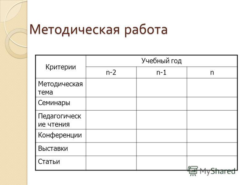 Методическая работа Критерии Учебный год n-2n-1n Методическая тема Семинары Педагогическ ие чтения Конференции Выставки Статьи