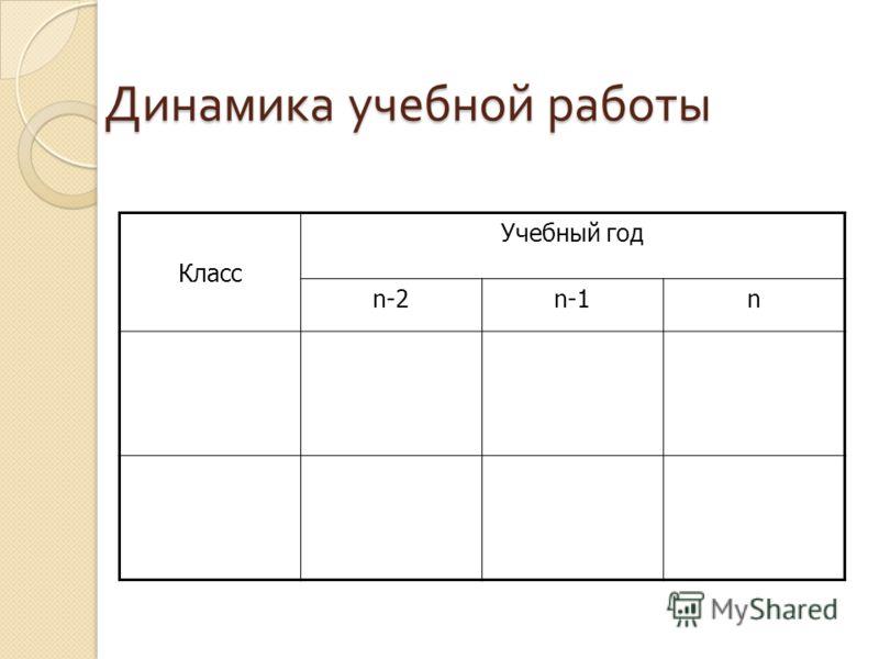 Динамика учебной работы Класс Учебный год n-2n-1n