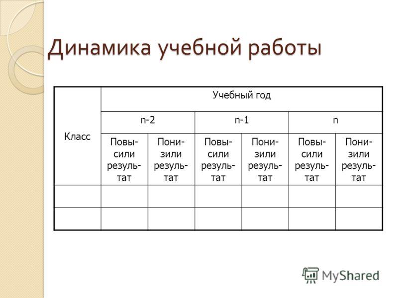 Динамика учебной работы Класс Учебный год n-2n-1n Повы- сили резуль- тат Пони- зили резуль- тат Повы- сили резуль- тат Пони- зили резуль- тат Повы- сили резуль- тат Пони- зили резуль- тат