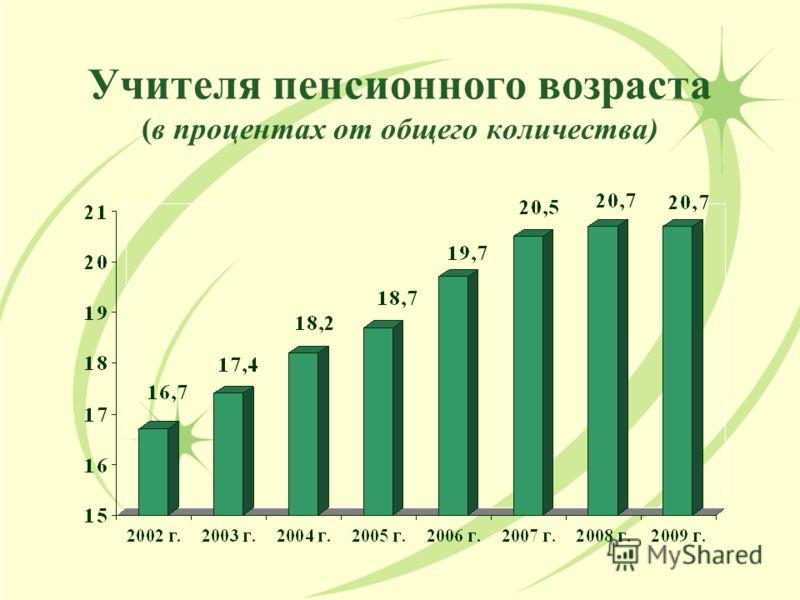 Учителя пенсионного возраста (в процентах от общего количества)