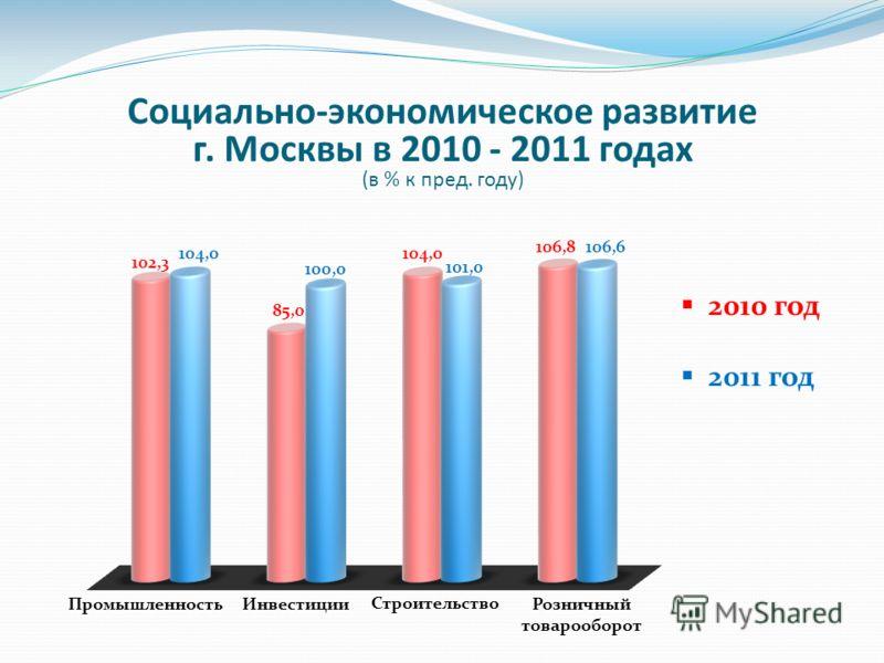 Социально-экономическое развитие г. Москвы в 2010 - 2011 годах (в % к пред. году) Промышленность Розничный товарооборот Строительство Инвестиции 2010 год 2011 год