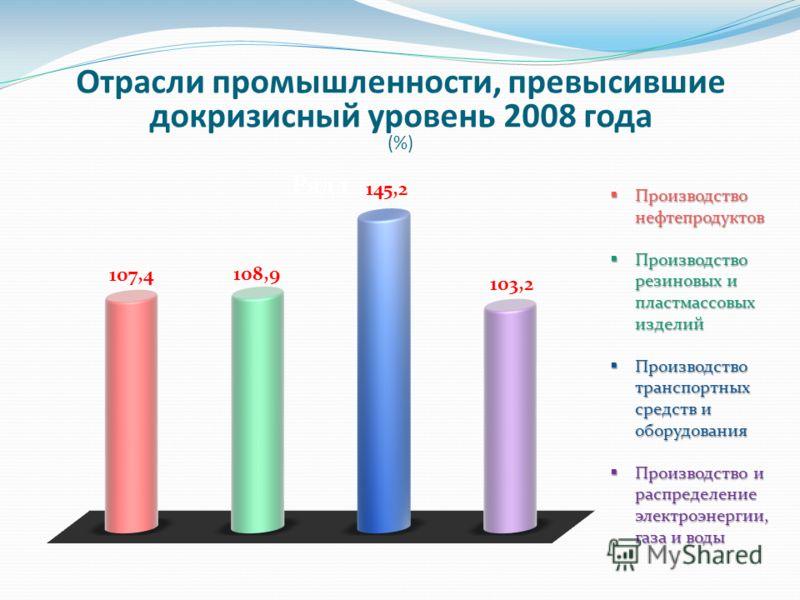 Отрасли промышленности, превысившие докризисный уровень 2008 года (%) Производство нефтепродуктов Производство нефтепродуктов Производство резиновых и пластмассовых изделий Производство резиновых и пластмассовых изделий Производство транспортных сред
