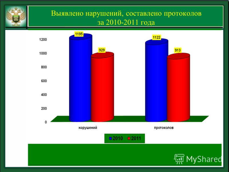 Выявлено нарушений, составлено протоколов за 2010-2011 года 14