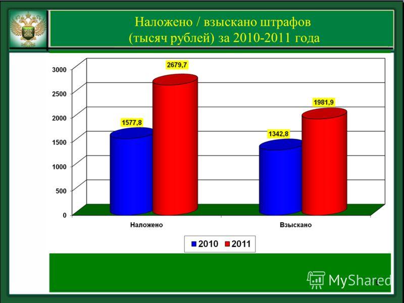 Наложено / взыскано штрафов (тысяч рублей) за 2010-2011 года 16