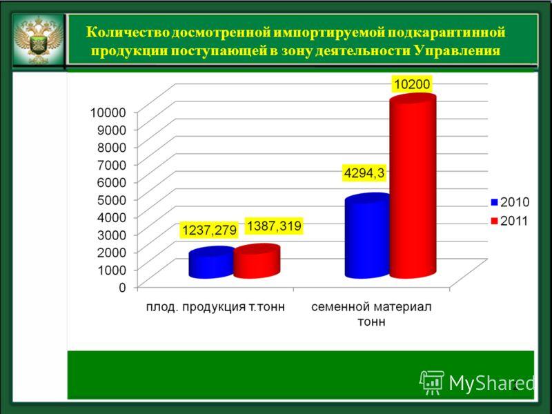 Количество досмотренной импортируемой подкарантинной продукции поступающей в зону деятельности Управления 2