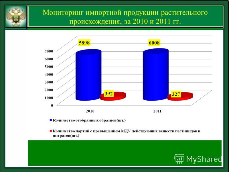 Мониторинг импортной продукции растительного происхождения, за 2010 и 2011 гг. 23