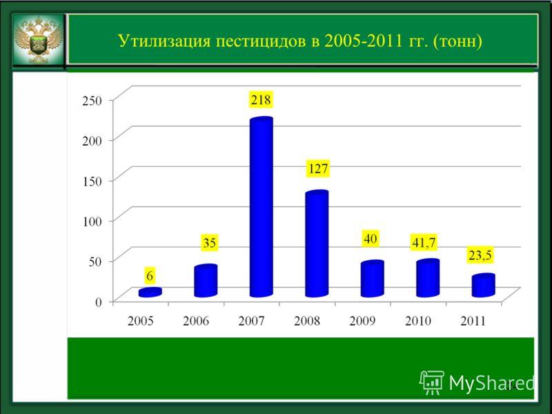 Утилизация пестицидов в 2005-2011 гг. (тонн) 24