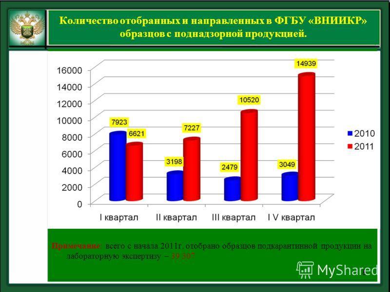 Количество отобранных и направленных в ФГБУ «ВНИИКР» образцов с поднадзорной продукцией. Примечание: всего с начала 2011г. отобрано образцов подкарантинной продукции на лабораторную экспертизу – 39 307 8
