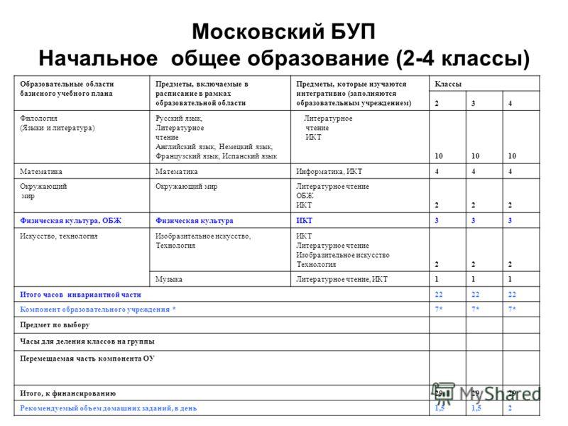 Московский БУП Начальное общее образование (2-4 классы) Образовательные области базисного учебного плана Предметы, включаемые в расписание в рамках образовательной области Предметы, которые изучаются интегративно (заполняются образовательным учрежден