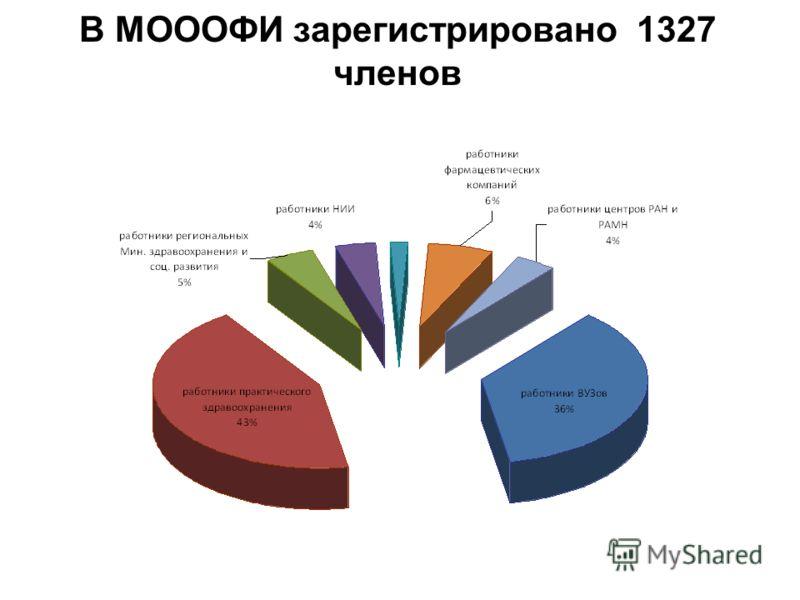 В МОООФИ зарегистрировано 1327 членов