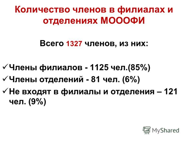 Количество членов в филиалах и отделениях МОООФИ Всего 1327 членов, из них: Члены филиалов - 1125 чел.(85%) Члены отделений - 81 чел. (6%) Не входят в филиалы и отделения – 121 чел. (9%)
