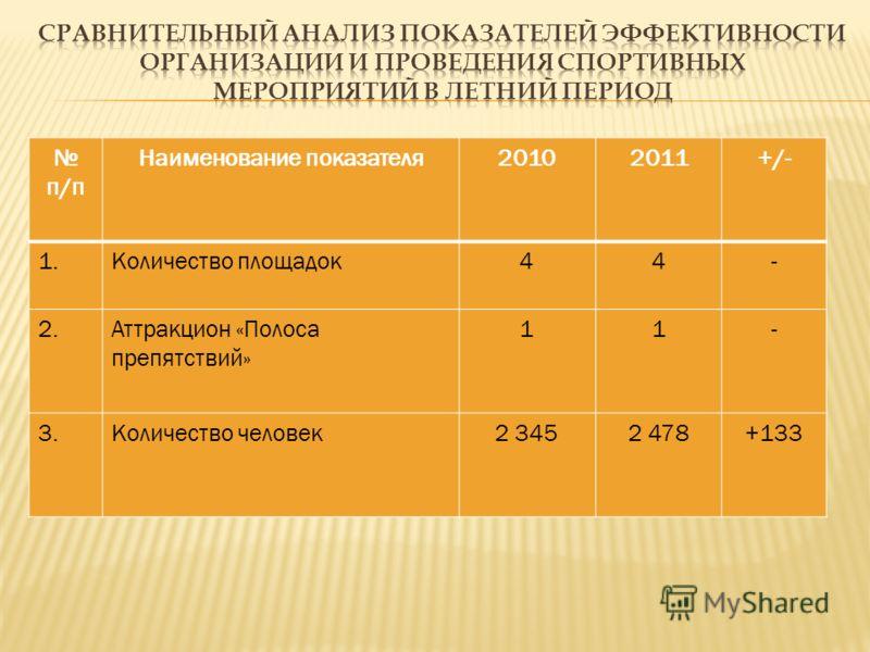 п/п Наименование показателя20102011+/- 1.Количество площадок44- 2.Аттракцион «Полоса препятствий» 11- 3.Количество человек2 3452 478+133