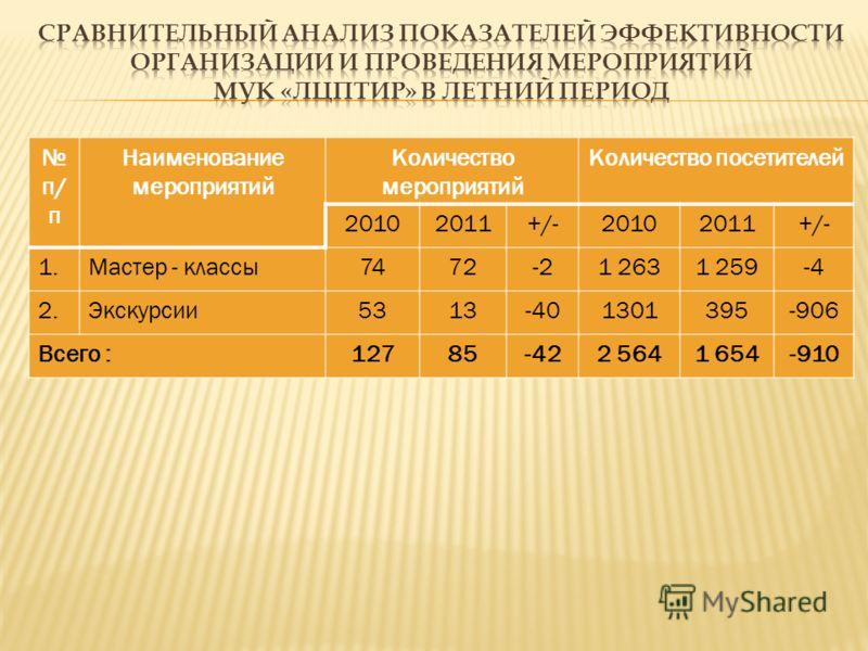 п/ п Наименование мероприятий Количество мероприятий Количество посетителей 20102011+/-20102011+/- 1.Мастер - классы7472-21 2631 259-4 2.Экскурсии5313-401301395-906 Всего :12785-422 5641 654-910