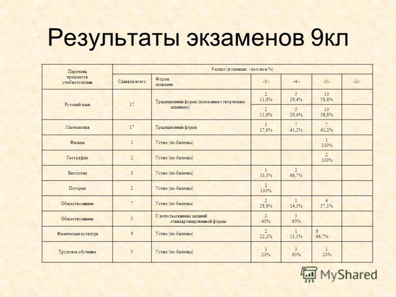 Перечень предметов учебного плана 9 класс (в оценках - кол-во и %) Сдавали всего Форма экзамена «5»«4»«3»«2» Русский язык17 Традиционная форма (изложение с творческим заданием) 2 11,8% 5 29,4% 10 58,8% 2 11,8% 5 29,4% 10 58,8% Математика17Традиционна
