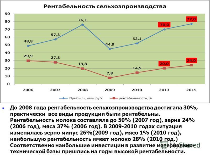 До 2008 года рентабельность сельхозпроизводства достигала 30%, практически все виды продукции были рентабельны. Рентабельность молока составляла до 50% (2007 год), зерна 24% (2006 год), мяса 37% (2006 год). В 2009-2010 годах ситуация изменилась зерно