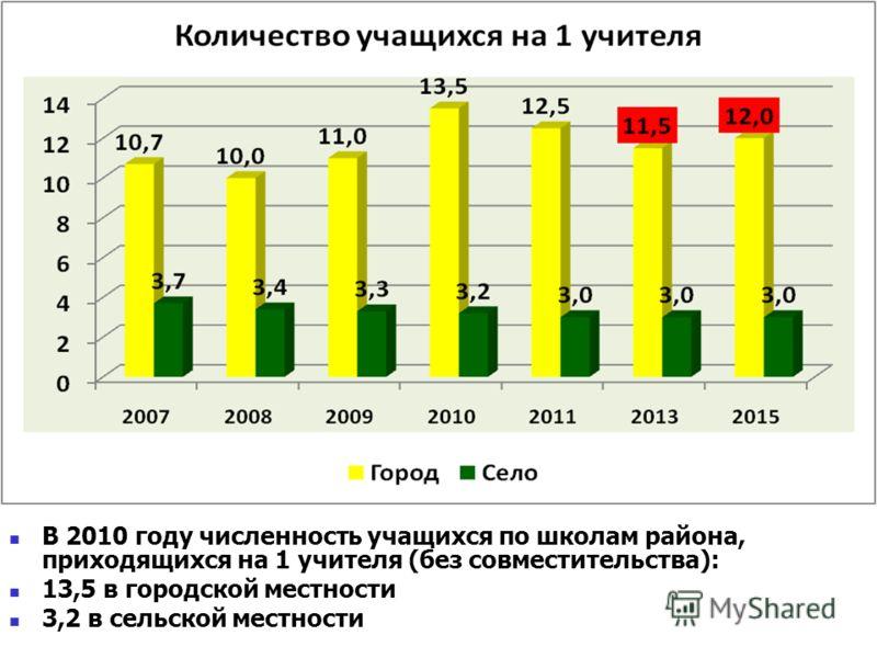 В 2010 году численность учащихся по школам района, приходящихся на 1 учителя (без совместительства): 13,5 в городской местности 3,2 в сельской местности