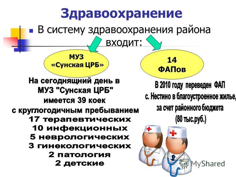 Здравоохранение В систему здравоохранения района входит: 14ФАПов МУЗ «Сунская ЦРБ» «Сунская ЦРБ»