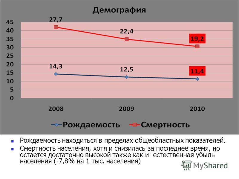 Рождаемость находиться в пределах общеобластных показателей. Смертность населения, хотя и снизилась за последнее время, но остается достаточно высокой также как и естественная убыль населения (-7,8% на 1 тыс. населения)