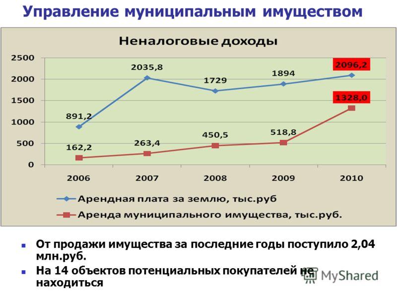 Управление муниципальным имуществом От продажи имущества за последние годы поступило 2,04 млн.руб. На 14 объектов потенциальных покупателей не находиться