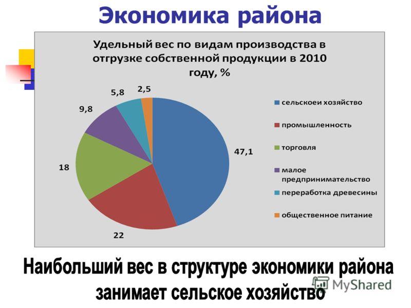 Экономика района