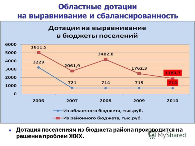 Областные дотации на выравнивание и сбалансированность Дотация поселениям из бюджета района производится на решение проблем ЖКХ.