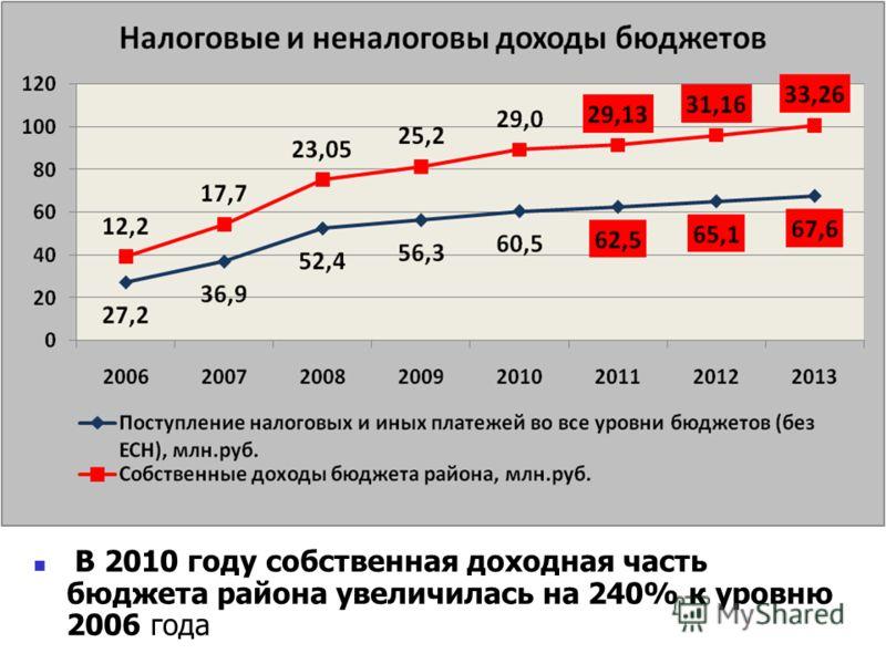 В 2010 году собственная доходная часть бюджета района увеличилась на 240% к уровню 2006 года