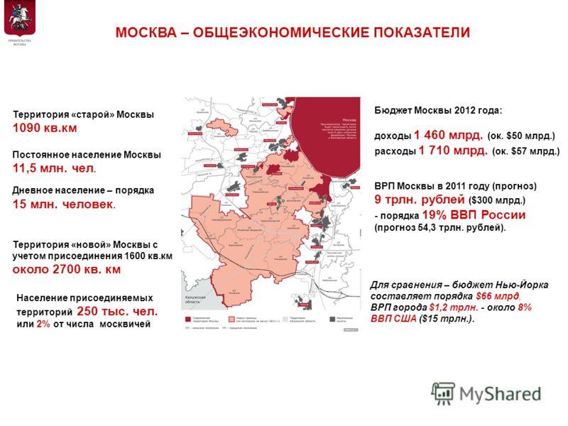 Территория «старой» Москвы 1090 кв.км Территория «новой» Москвы с учетом присоединения 1600 кв.км около 2700 кв. км Постоянное население Москвы 11,5 млн. чел. Дневное население – порядка 15 млн. человек. Население присоединяемых территорий 250 тыс. ч
